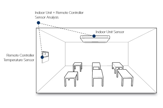 Control mediante dos sondas de temperatura LG