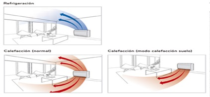 Flujo de aire Consola LG CQ