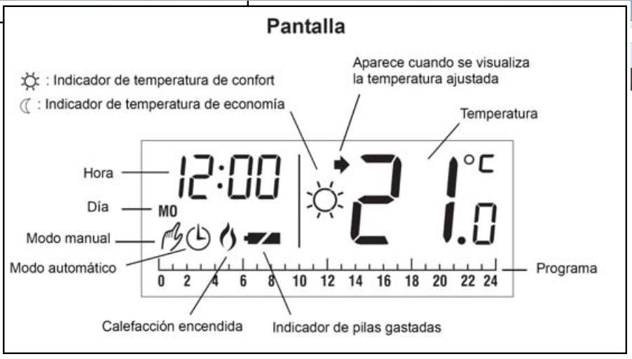 Indicadores Termostato Honeywell CM507