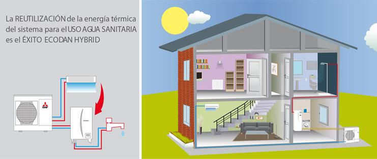 Reutilización de la energía térmica