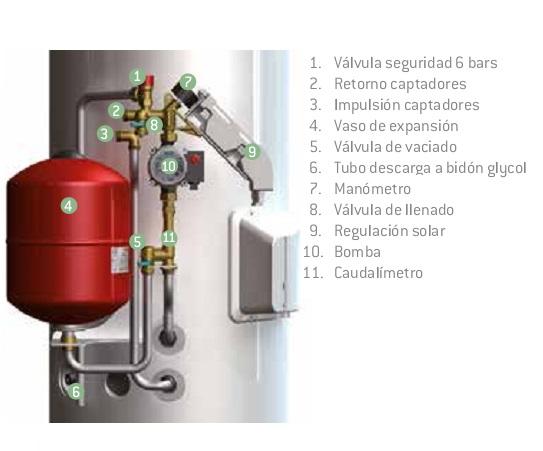 Detalle de grupo hidráulico ISR Thermor