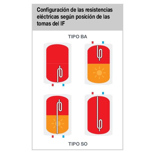Configuracion de resistencias de Acumuladores Fleck IF