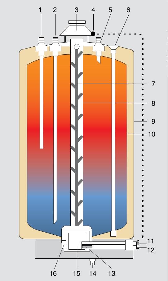 Partes principales de los Acumuladores a gas Fleck