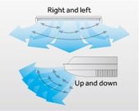 5 tipos de caudal de aire - Haier