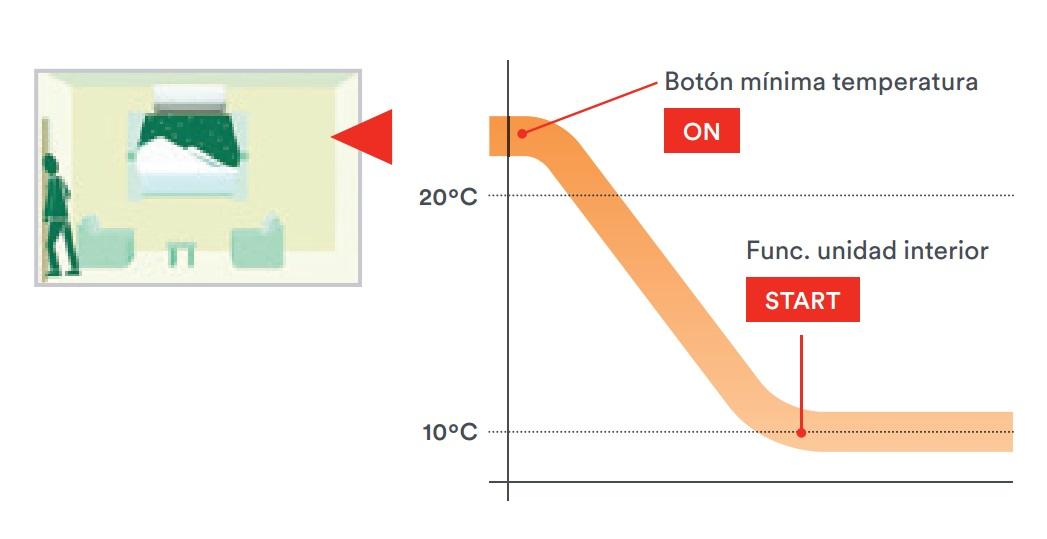 Aire Acondicionado Fujitsu ASY Ui-LF - Funcion 10C Heat