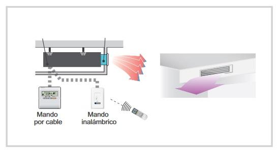 Aire Acondicionado Fujitsu Conductos ACY UIA-LM - Difusion del aire