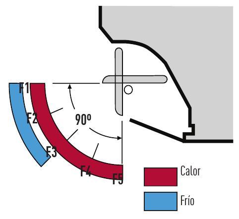 Aire Acondicionado Split Panasonic PACi - Distribucion del aire