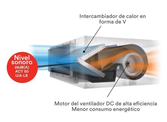 Aire Acondicionado por Conductos Fujitsu ACY UiA-LB MP - Intercambiador en V