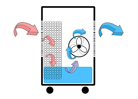Climatizador evaporativo - Esquema