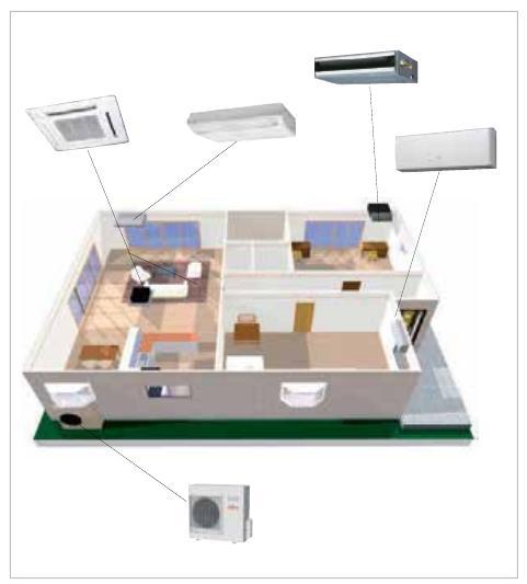 Multi Split Fujitsi - Unidades interiores