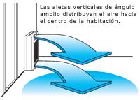 Distribución de aire - Daikin
