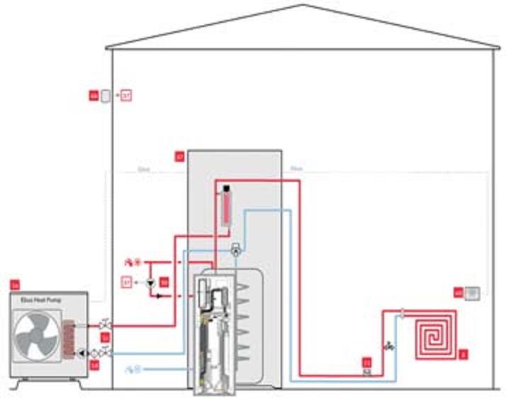 Bomba de calor Saunier Duval Pack Genia SET - Esquema