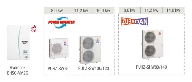 Combinaciones posibles del Hydrobox calefacción EHSC-VM2C