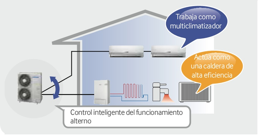Control Bomba de calor Samsung TDM