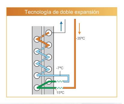 Doble expansión Bombas de calor para HTW