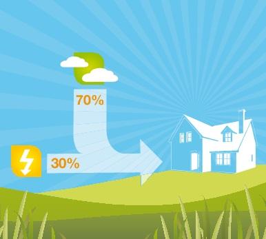 El ahorro del uso de Bomba de calor Daikin ALTHERMA HT