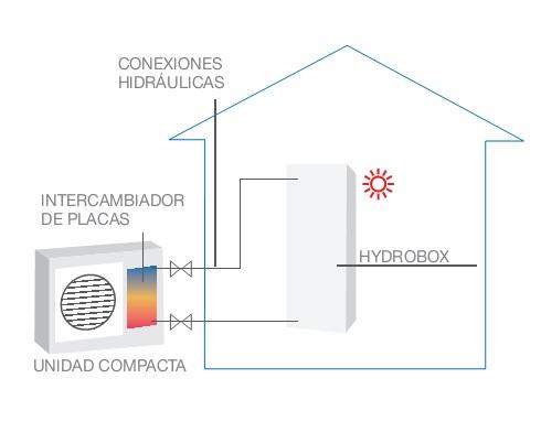 Esquema Ecodan Compacto