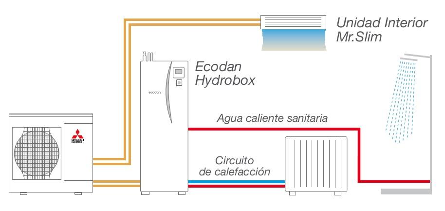 Bomba de calor mitsubishi unidad exterior ecodan hybrid - Mejor sistema de calefaccion electrica ...