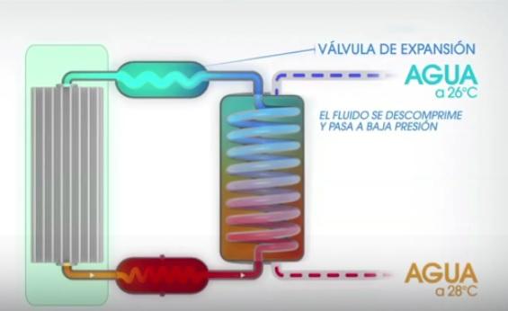 Funcionamiento Bomba de calor para Piscinas Zodiac Z300 D