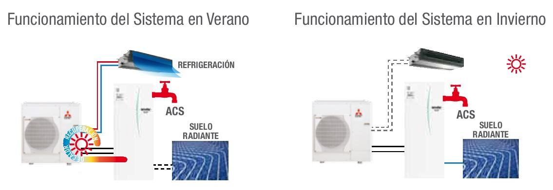 Funcionamiento Ecodan Hybrid