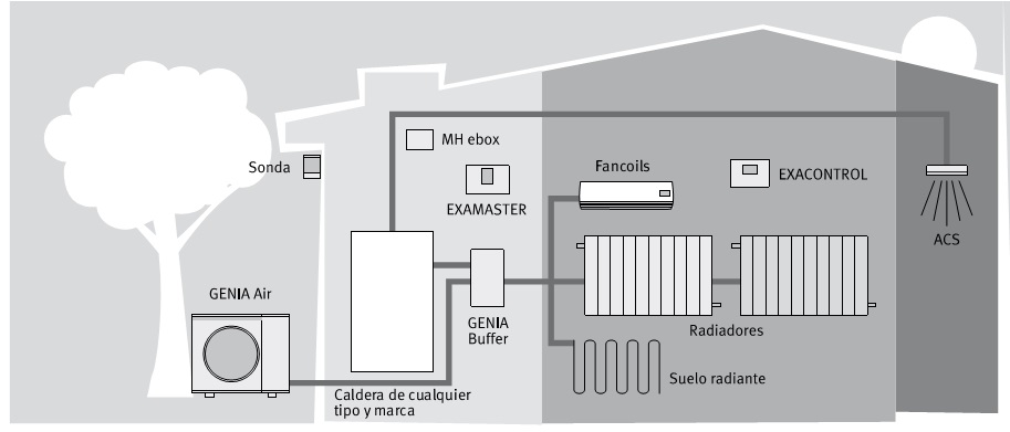 Instalación 2 Bomba de calor Saunier-Duval-GENIA
