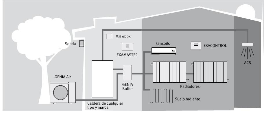 Bomba de calor saunier duval pack genia 15 1 for Calefaccion bomba de calor radiadores
