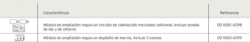 Accesorios de regulacion Calderas de pellet renerVIT