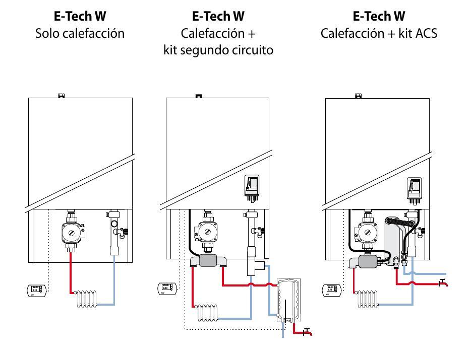 Caldera mural eléctrica ACV E-Tech W -Instalacion