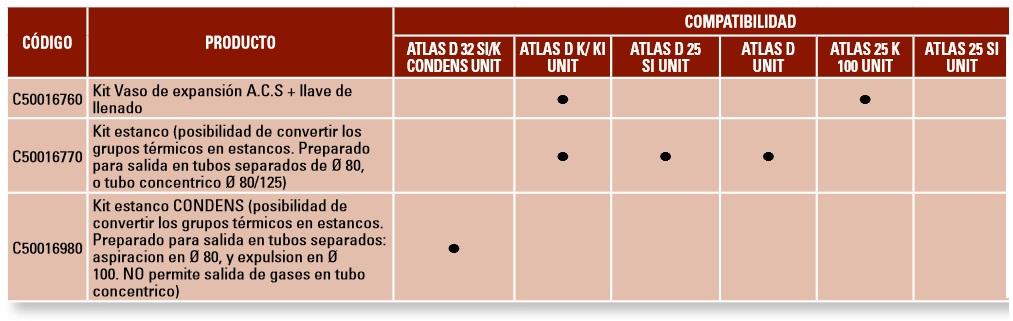 Calderas a gasóleo Ferroli UNIT - Accesorios
