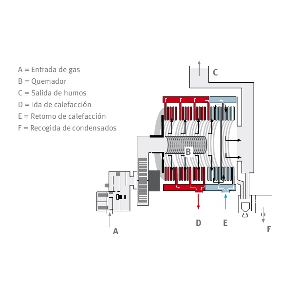 Interior Caldera Saunier-Duval Therma condens