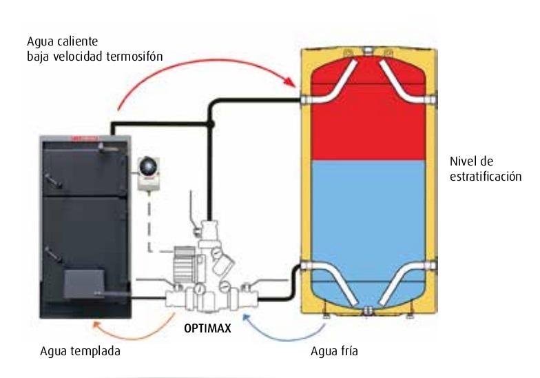 Sistema de funcionamiento OPTIMAX de Lasian
