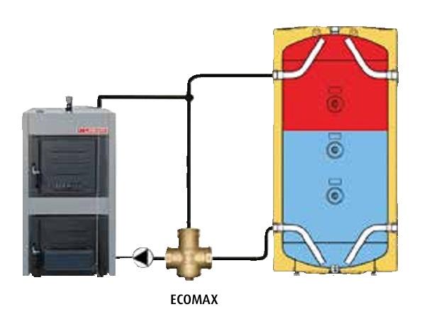 Válvula de 3 vías termostática Lasian ECOMAX - Esquema