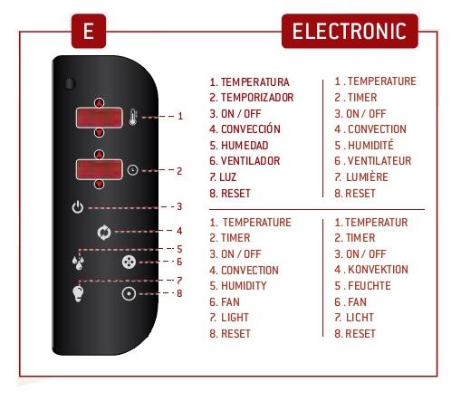 Detalle - Panel de control Electrónico