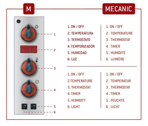 Detalle - Panel de control Mecanico
