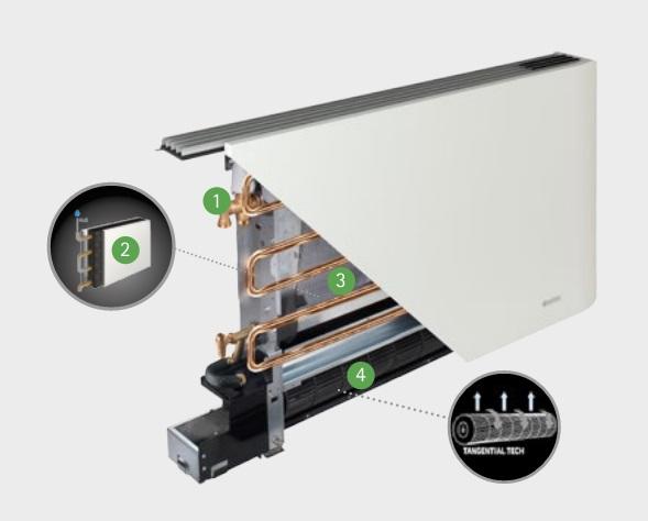 Componentes Fancoils Tecna Bi2 SLR Smart