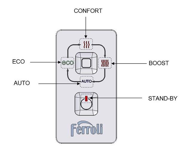 Panel de control - Radiador de baja temperatura Ferroli VARESE