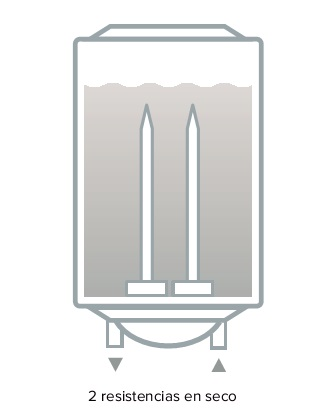 Termo eléctrico Ariston PRO EVO DRY - Doble resistencia
