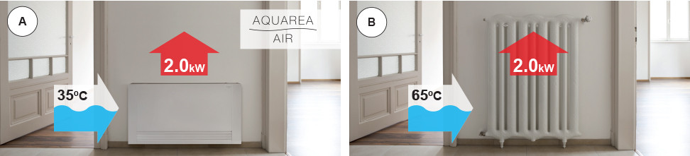 Comparativa Radiador-Panasonic-Aquarea-Air