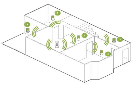 Enchufes con mando a distancia RCS Kit - Conexión