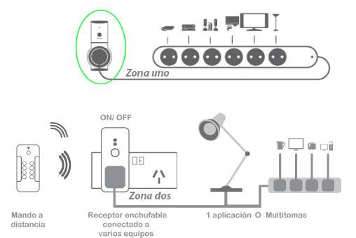 Enchufes con mando a distancia RCS Kit - Esquema