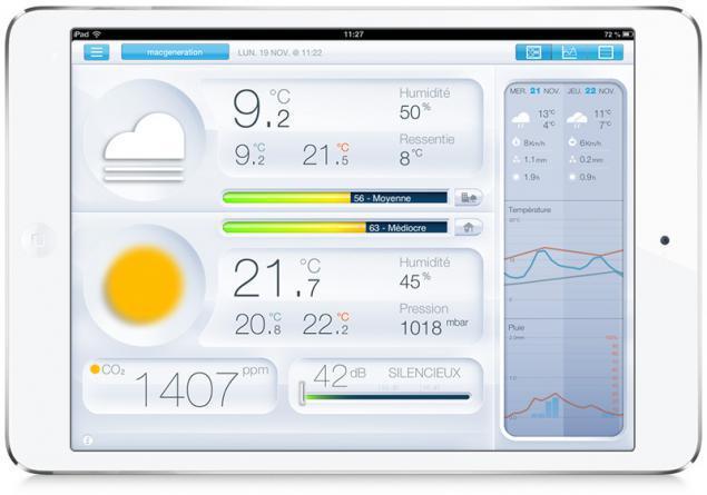 Estación meteorológica Netatmo - Visualización
