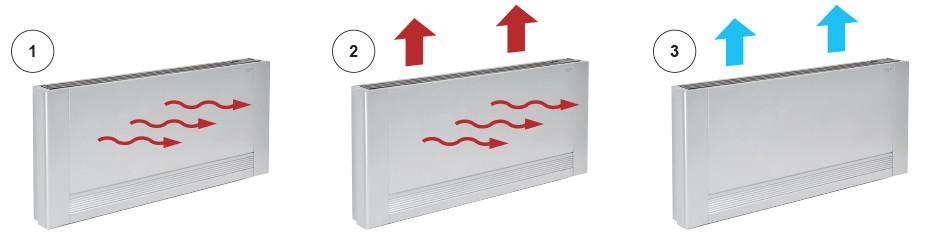 Funcionamiento Radiador-Panasonic-Aquarea-Air