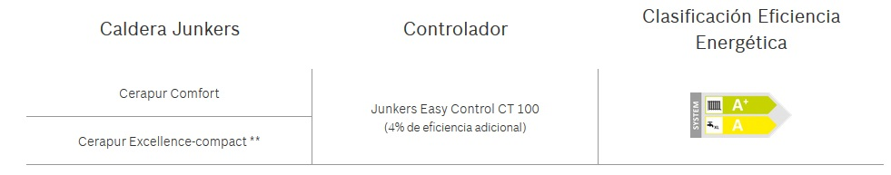 Junkers Easy Control CT 100 - Sistema A+