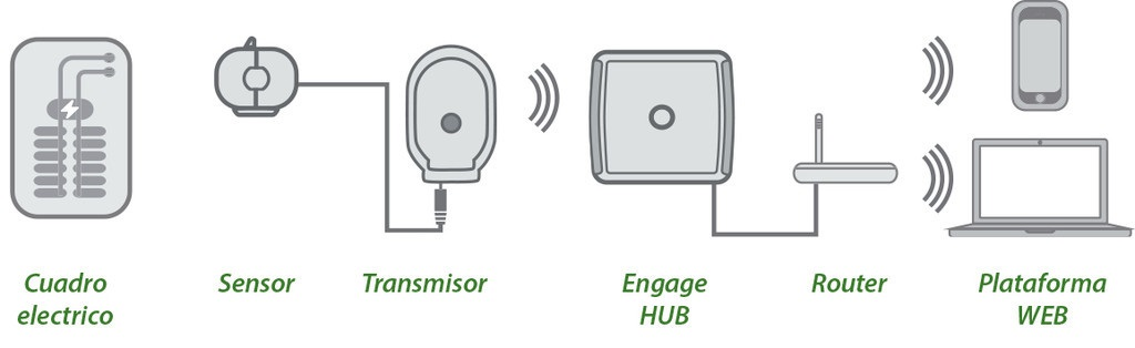 Monitor online Engage Hub Kit - Conexión