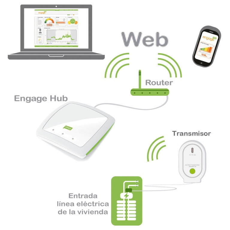 Monitor online Engage Hub Kit - Esquema