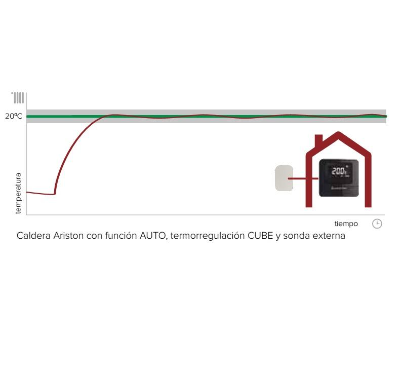 Sonda ambiente modulante Ariston CUBE - Funcion AUTO