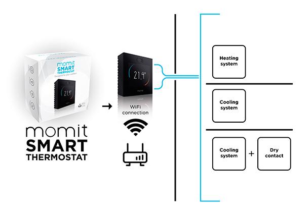 diagram-momit-smart