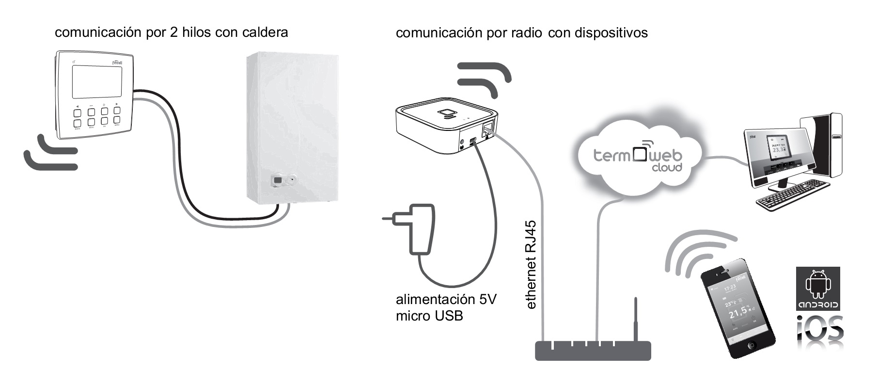 diagrama de conexiones Termostato WIFI Ferroli
