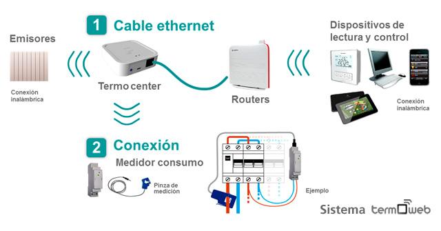 Conexión de sólo 2 componentes