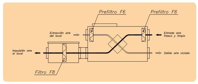 Esquema de filtros Recuperador de calor Sodeca